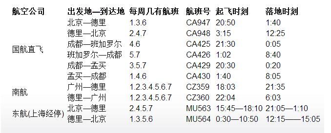 航班信息时刻表